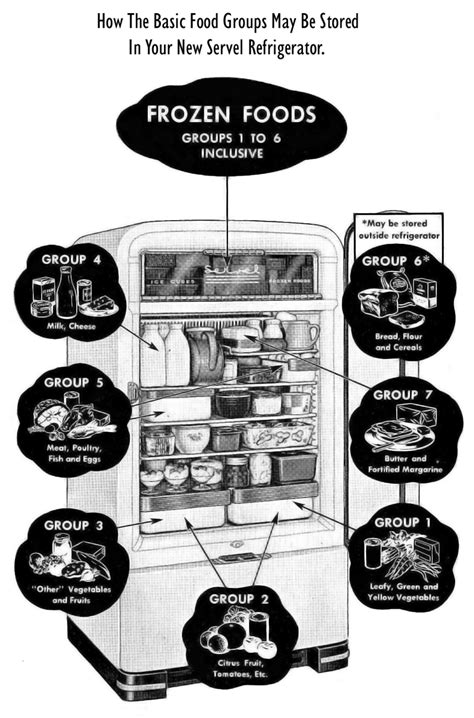 Frozen Shelf Usda by Refrigerator Freezer Usda Refrigerator Freezer Storage Chart