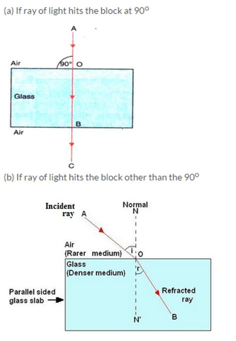What Happens When Light Passes From Air Into Water Lakhmir Singh Physics Class 10 Solutions Chapter 5
