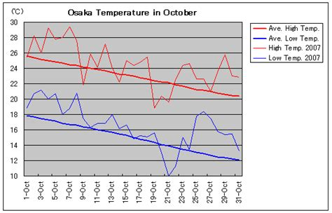 osaka temperature in october travel friend zentech