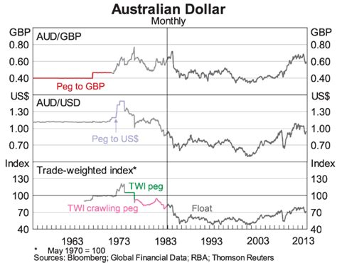 currency converter usd to aud exchange rate australian dollar to us dollar graph