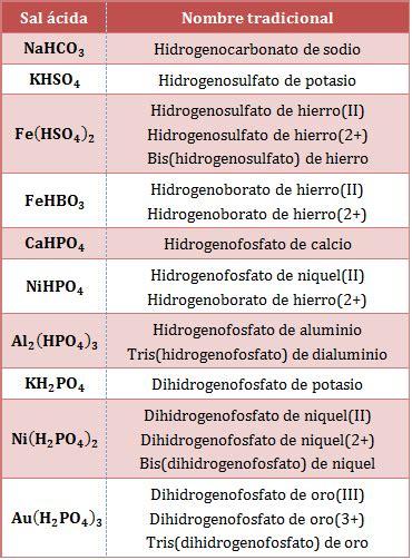 nomenclatura sales ternarias formulaci 243 n y nomenclatura las oxosales y las sales