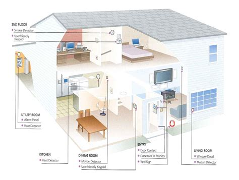 home automation spacia systems security spacia systems