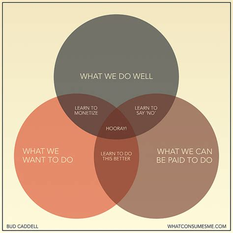 venn diagrams a gallery on flickr venn diagram happiness in business update i m blown