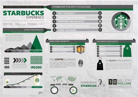 starbucks enterprise help desk 17 best images about infograph design on pinterest