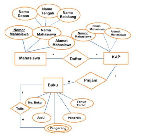 membuat erd secara otomatis pengertian erd diagram adalah secara singkat dan lengkap