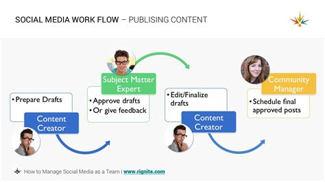 social workflow how to manage a social media team