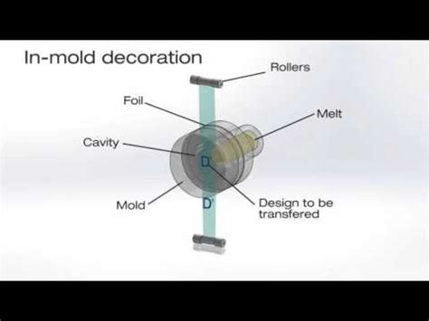 In Mold Decoration by Designing Of Plastic Products For Injection Moulding