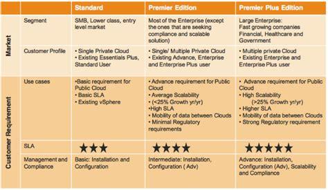 Vmware Vsphere With Operations Management Enterprise Plus Production S vmware vcloud why vcloud service providers should