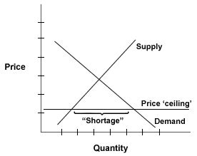 Difference Between Price Floor And Price Ceiling education notice difference between shortage surpluses