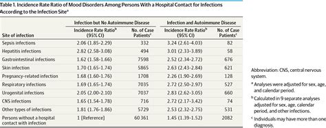 Research Letter Jama Psychiatry autoimmune diseases and severe infections as risk factors