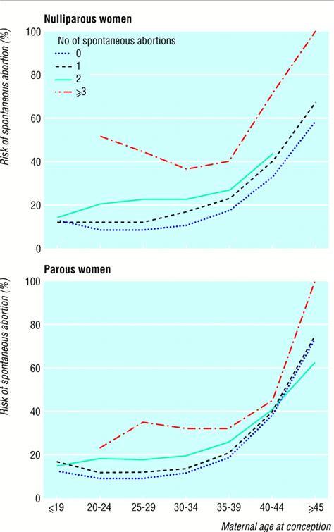 ab wann schützt die pille wie hoch ist das risiko f 252 r eine fehlgeburt