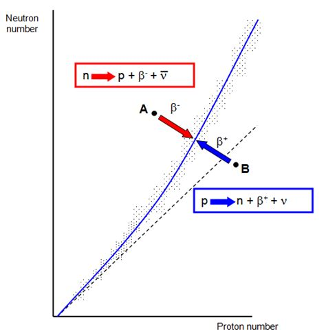 Proton Number by Schoolphysics Welcome