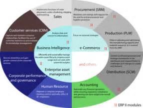 Enterprise resource planning wikipedia