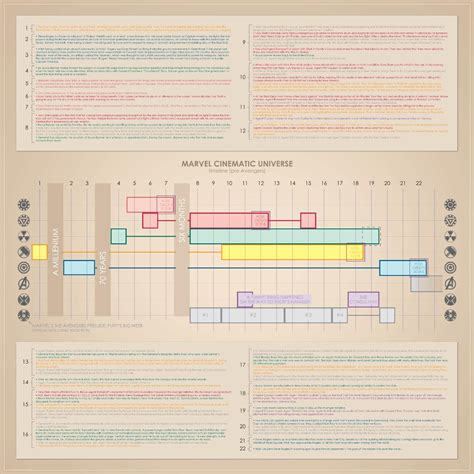 film thor chronologie marvel la chronologie officielle des films marvel