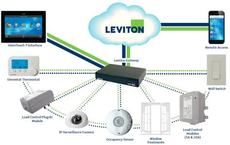 leviton s new energy management platform portends cloud