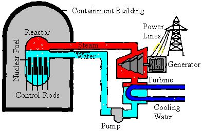 simple diagram of nuclear power plant nuclear fission reactor diagram nuclear free engine