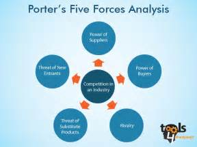 porter five forces analysis template 187 archive porter s five forces analysis a detailed