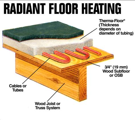 Radiant Floor Heating Design by Radiant Floor Heating System House Interior Design Ideas