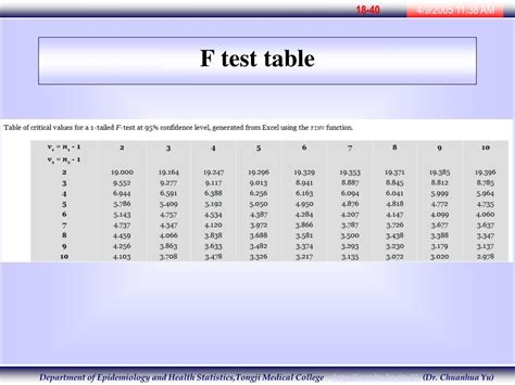 F Test Table by F Test Table Related Keywords Suggestions F Test Table