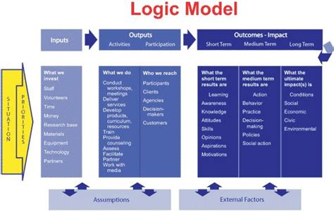 program logic model program planning pinterest