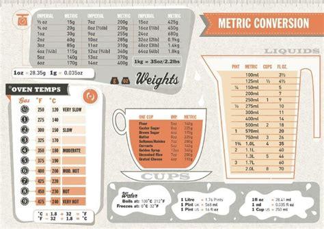 Kitchen For Conversion Baking Measurements Hacks Kitchen