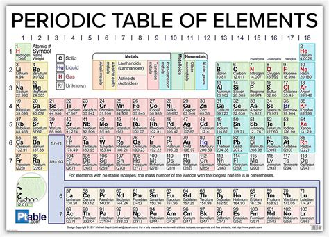 printable periodic table 2017 periodic table of elements 2017 pdf brokeasshome com