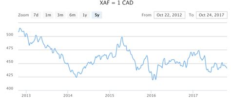 currency converter xaf to usd 1 cad to xaf thecurrent continental currency exchange