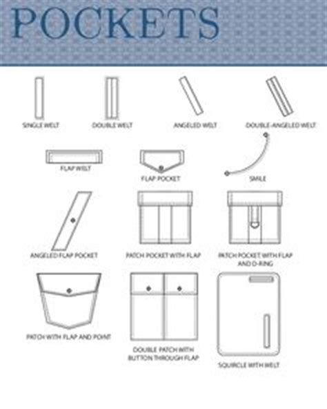 pattern making and its types visual clothing dictionary different pocket types 2