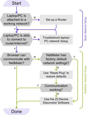 network troubleshooting flowchart network troubleshooting flowchart create a flowchart