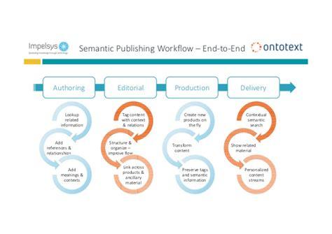 why semantics matter adding the why semantics matter adding the semantic edge to your