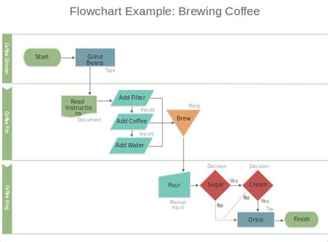 Microsoft Office Flowchart Templates Create A Flowchart Flowchart With Powerpoint
