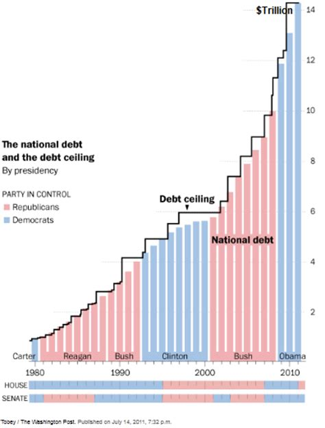 will the debt ceiling be raised and who s to blame for