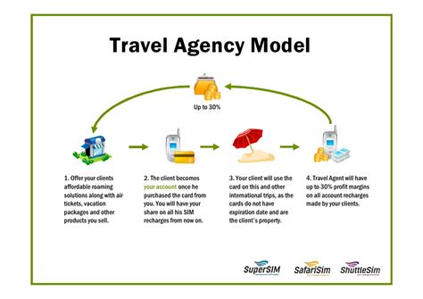 The Agency The Of The Modelling Industry by Business For Travel Agencies