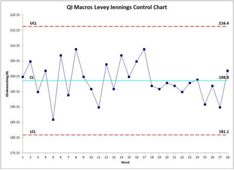standard deviation template image gallery levey chart