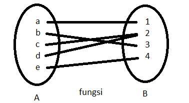 ctatyas ocata matematika diskrit fungsi