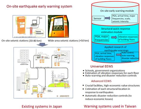 earthquake warning system earthquake early warning system