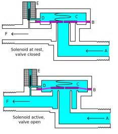 Brake Assist System Inoperative 191 Qu 233 Es Una V 225 Lvula Solenoide Curiosoando
