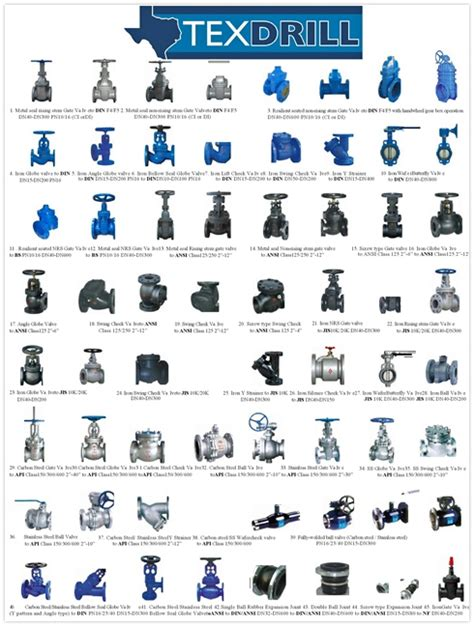 Different Types Of Plumbing Valves by Types Of Valves And Their Uses Pictures To Pin On