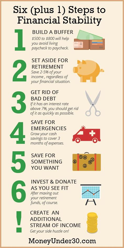 Finances Tips For The Average Joe 2 by Best 25 Financial Goals Ideas On 52 Week