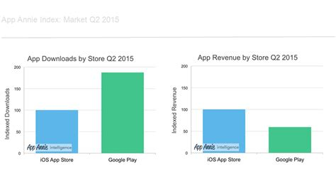 Play Store Vs Windows Store Play Performance Q2 2015 And Apple Gain