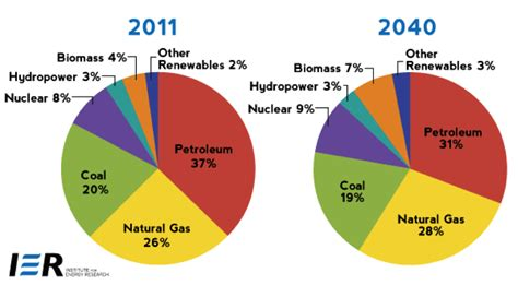 Renewable Energy Versus The Environment are fossil fuels really bad for the environment