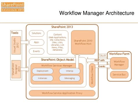 windows workflow manager spca2013 windows workflow manager for the it pro