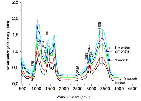 Computer Table advantages and limitations of using ftir spectroscopy for