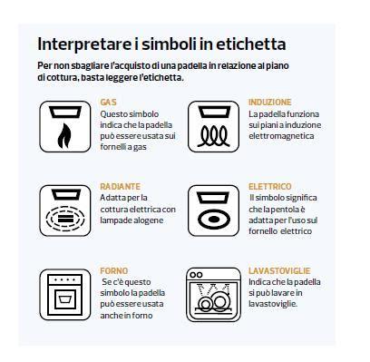 simboli piani cottura simbolo per lavaggio in lavastoviglie discussione