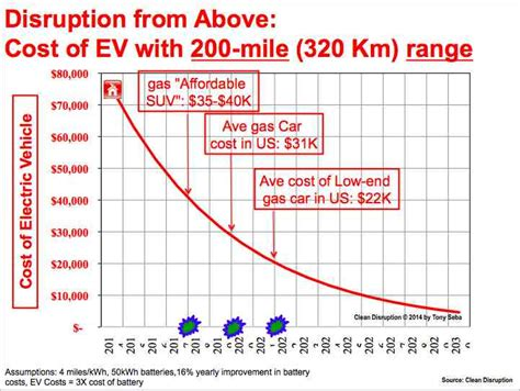Average Tesla Price Tesla Rivals May Kill The Petrol Car As Early As 2025