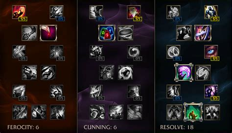 masteries for fiora nerfplz league of legends which season 6 masteries