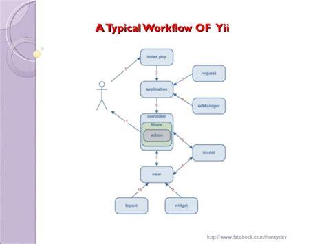 yii set layout in controller yii php framework honey