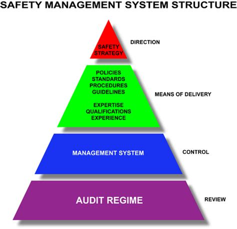 safety management system template health and safety manual uk version