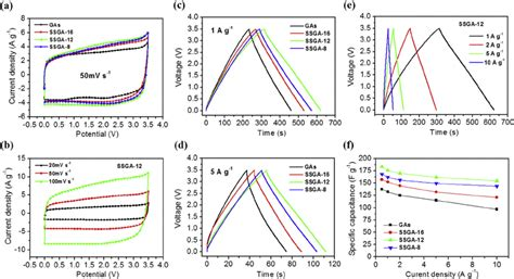 electric layer capacitor performance of a new mesoporous carbon electric layer capacitor performance in ionic liquid