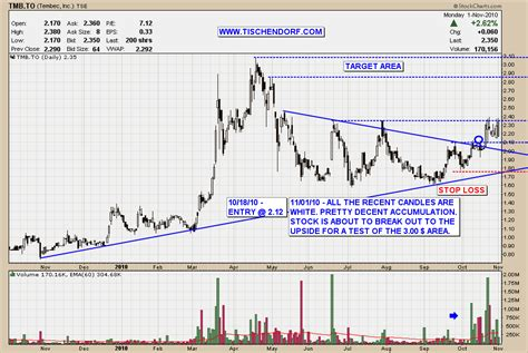 Stock Accumulation Pattern | tembec tmb to tsx bullish cup and handle accumulation